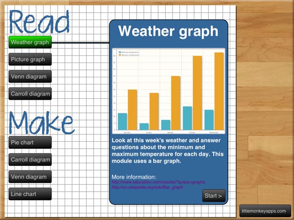 teaching graphs for ipad